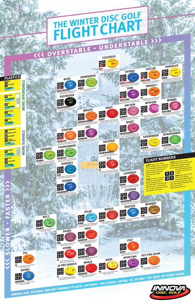innova winter disc golf chart