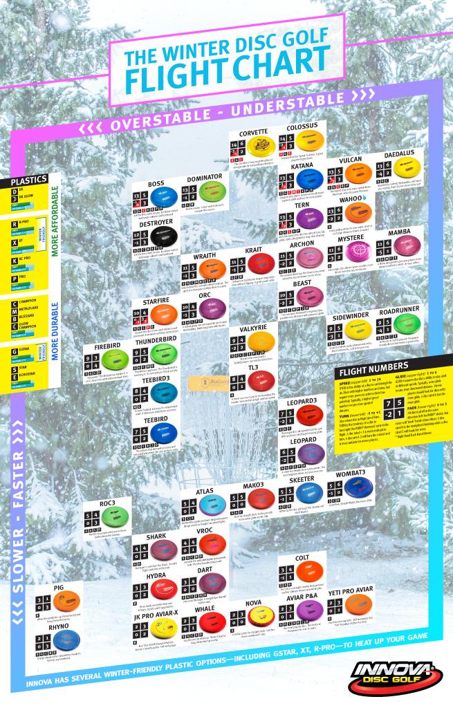 Winter Disc Golf Flight Chart