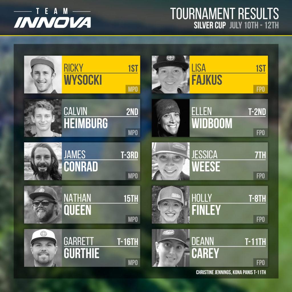 Team Innova Silver Cup 2020 results