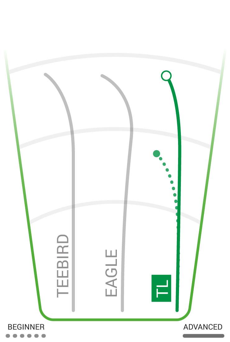 TL Flight Path